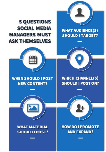 This graphic depicts 5 questions social media managers must ask themselves.