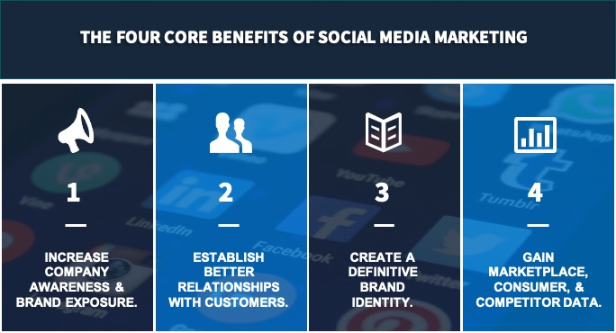 This graphic depicts the four core benefits of social media marketing for businesses.