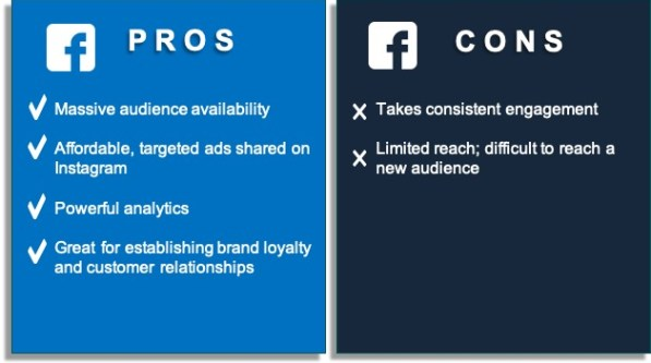 This graphic shows the props and cons of using Facebook for social media marketing.