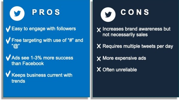 This graphic shows the props and cons of using Twitter for social media marketing.