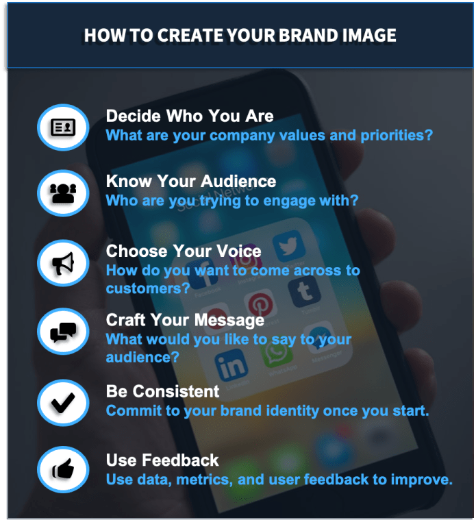 This graphic shows six ways on how to create your brand image.