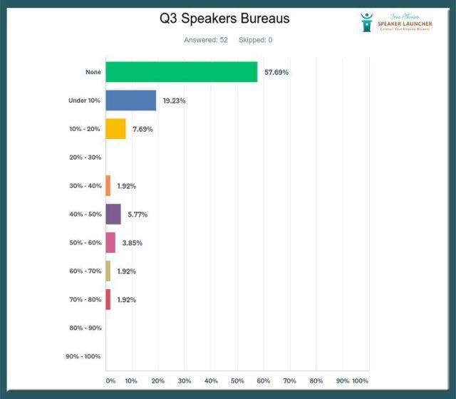 getting speaking business speakers bureau survey results