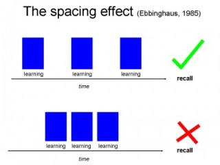 spacing effect1