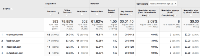 Google Analytics Facebook Visits