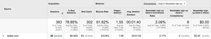Google Analytics Twitter Visits