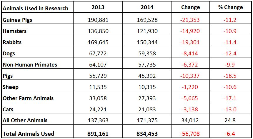 Changes in number of animals used in research from 2013 to 2014 - Click to Enlarge