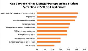 Soft-skill-gaps