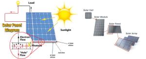 Energy Harvesting (Part 1) | The Green World