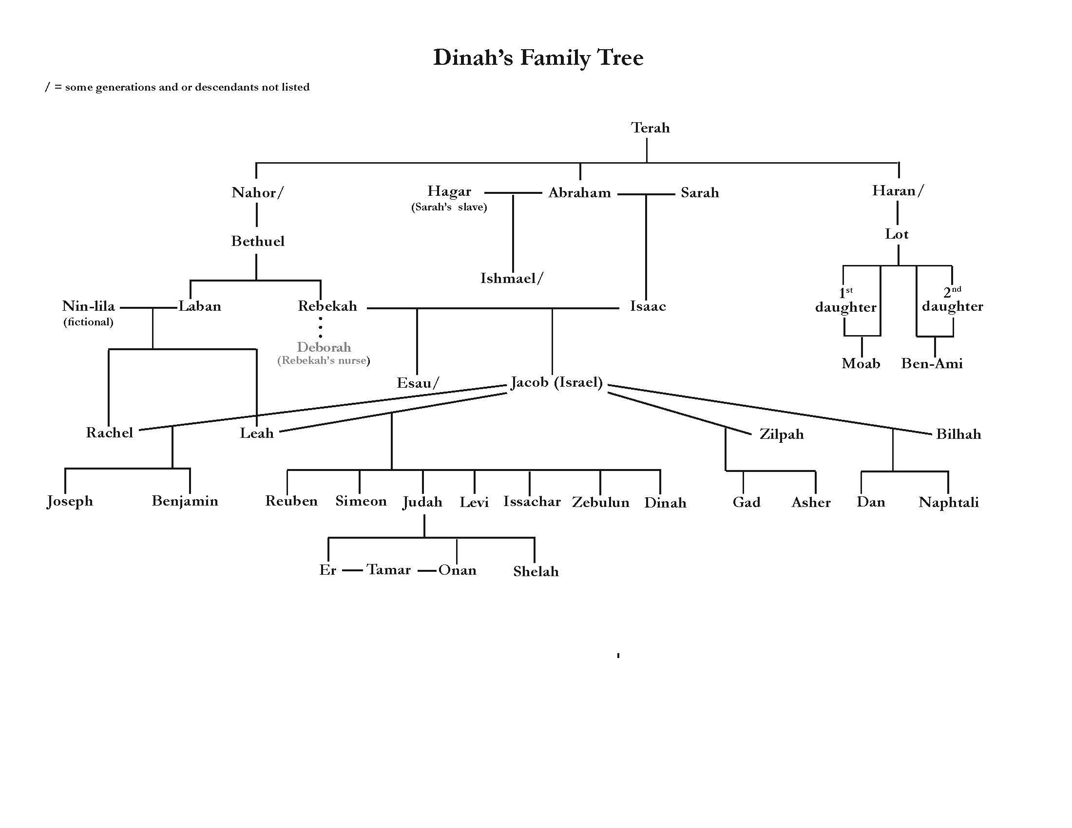 Dinah S Family Tree Speak Wood Stone Whisper