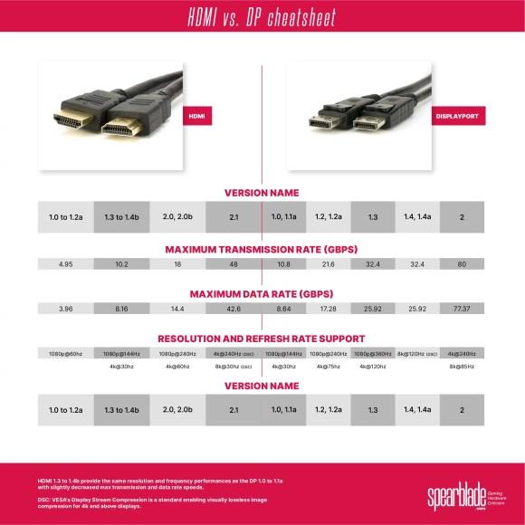 HDMI vs. DisplayPort cheatsheet