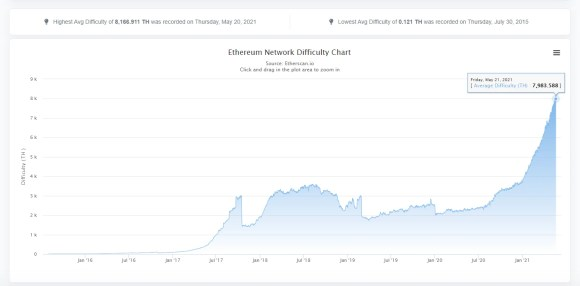 ethereum mining difficulty