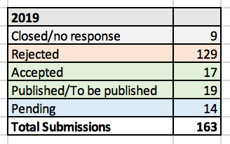 Melanie's submission stats for 2019. 9 closed/no response, 129 rejected, 17 accepted, 19 published/to be published, 14 pending response, 163 submissions total