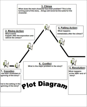 Teaching a Plot Diagram in a Weird Way… – Special 2 Me
