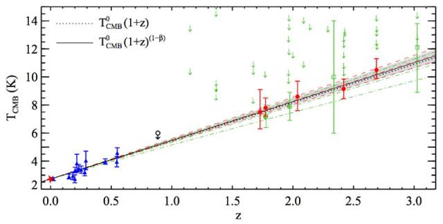 A 2011 study (red points) gave the best evidence that the CMB was hotter in the past.