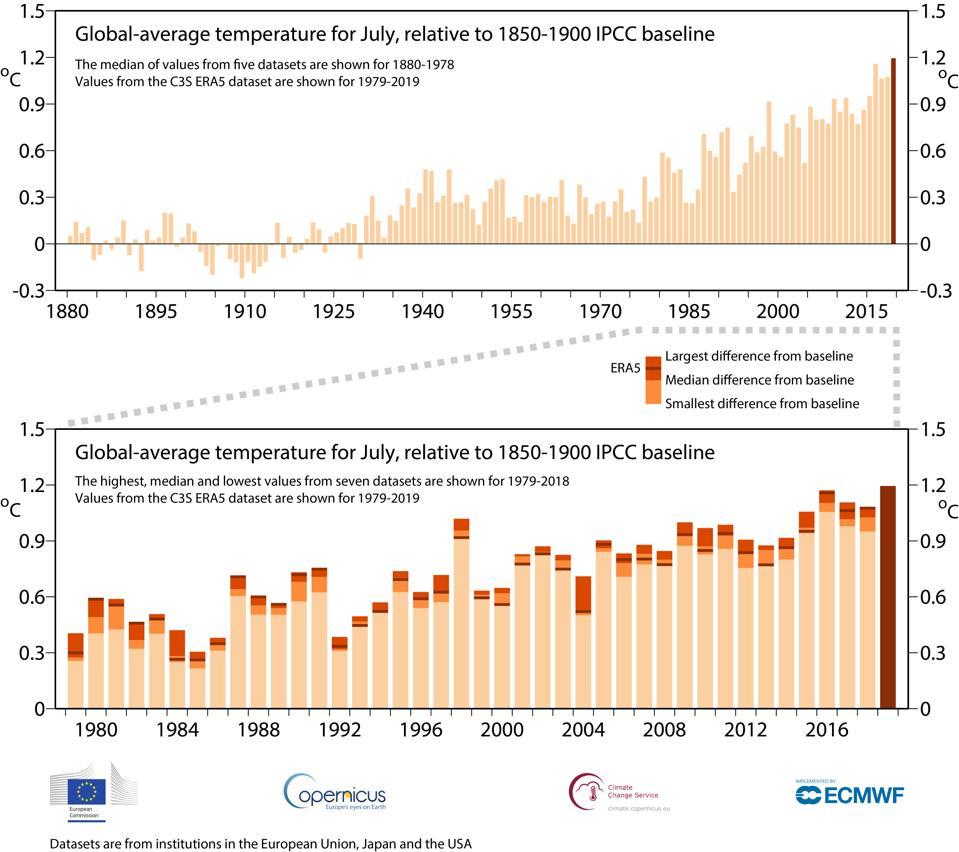 Uno sguardo alle temperature globali di luglio 2019 rispetto alle medie.