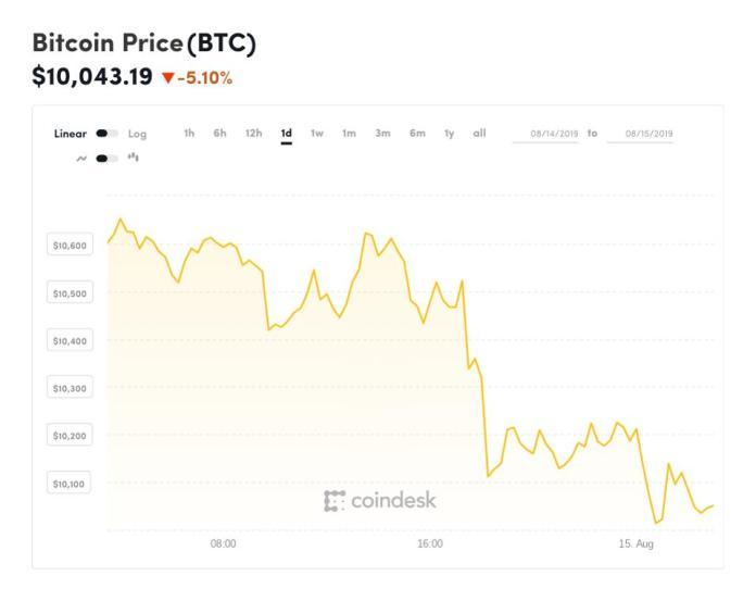 bitcoin, bitcoin price, ethereum, ripple, XRP, litecoin, chart