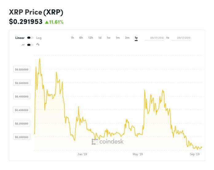bitcoin, bitcoin price, ripple, xrp, litecoin, ethereum, bitcoin cash, chart
