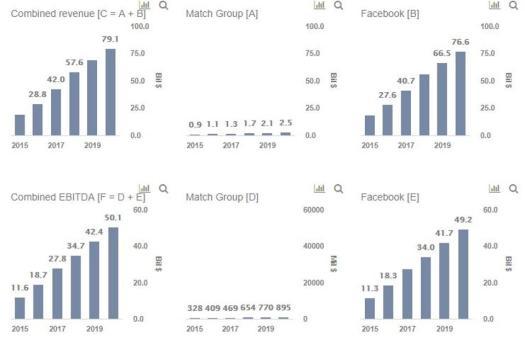 Yesca de ingresos de Facebook Match Group