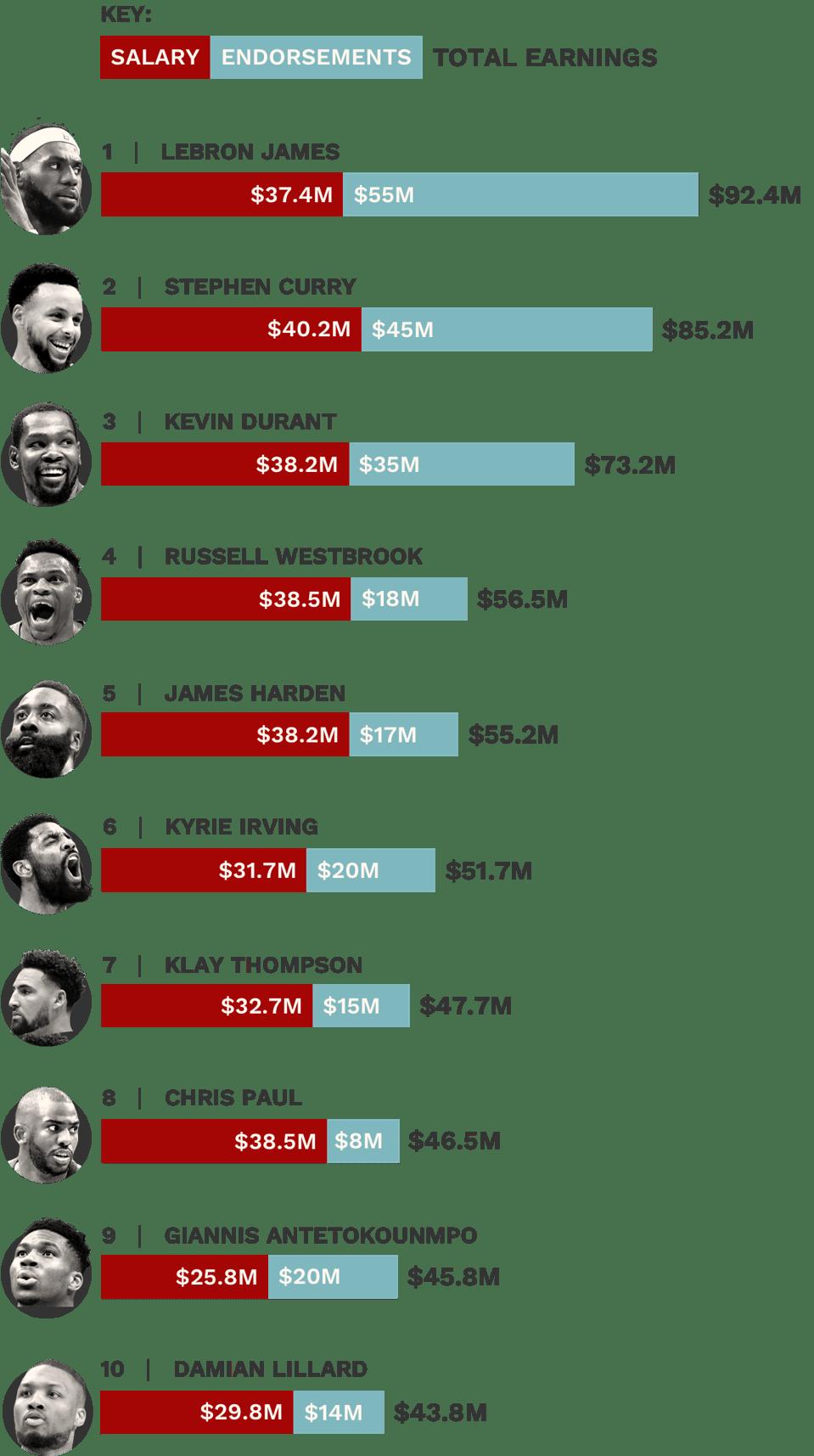 The Highest-Paid NBA Players - Dataviz