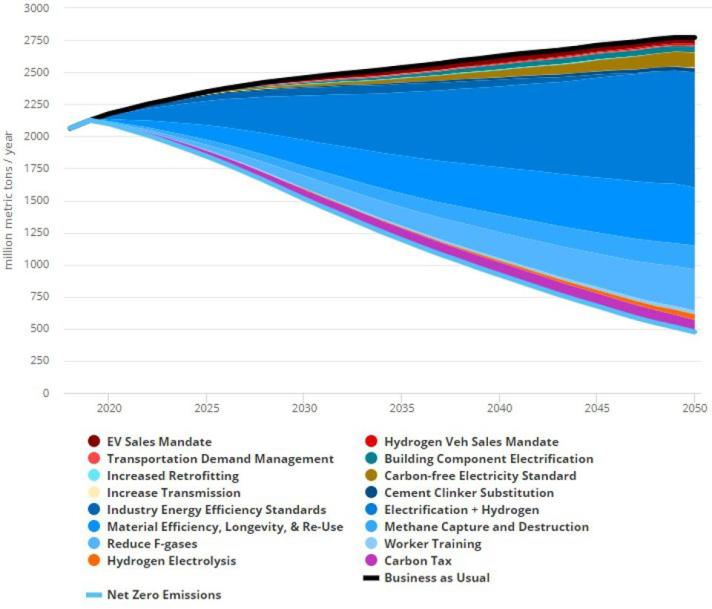 Policy Contributions To US Industrial Emissions Abatement For Net Zero Emissions 2018-2050