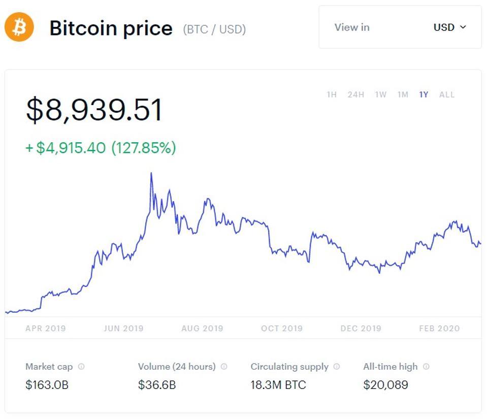 bitcoin, bitcoin price, Jack Dorsey, Twitter, graph