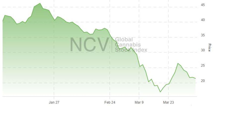 A chart of the New Cannabis Ventures Global Cannabis Stock Index