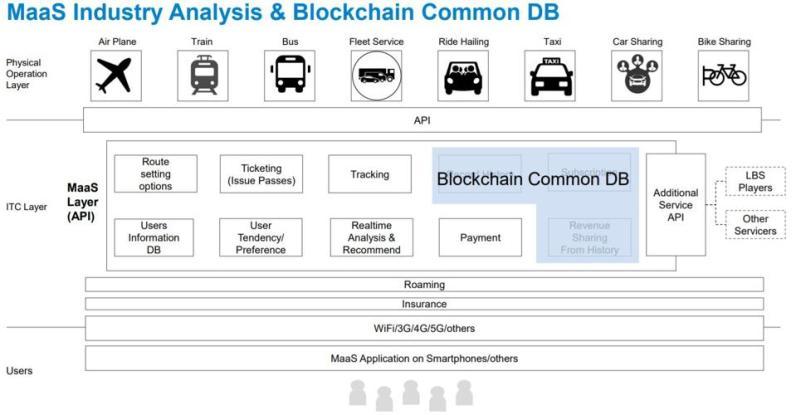 Sony's Blockchain Common Database (BCDB)