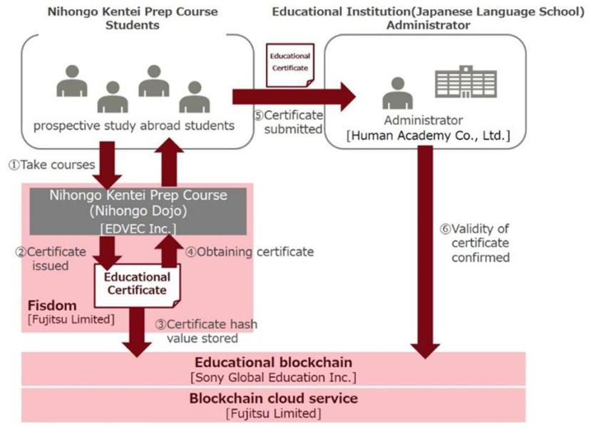 Fujitsu Sony Education Blockchain
