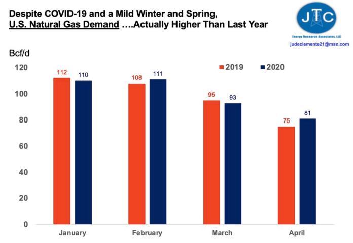 US gas demand: 2019 vs 2020