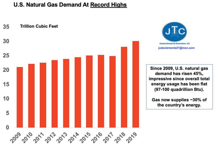 Gas demand in the United States from 2008 to 2019