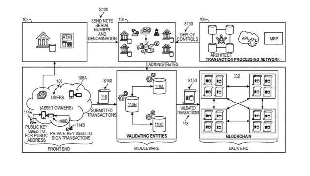 Diagram that is part of a patent by Visa published today that creates digital currency using blockchain technology