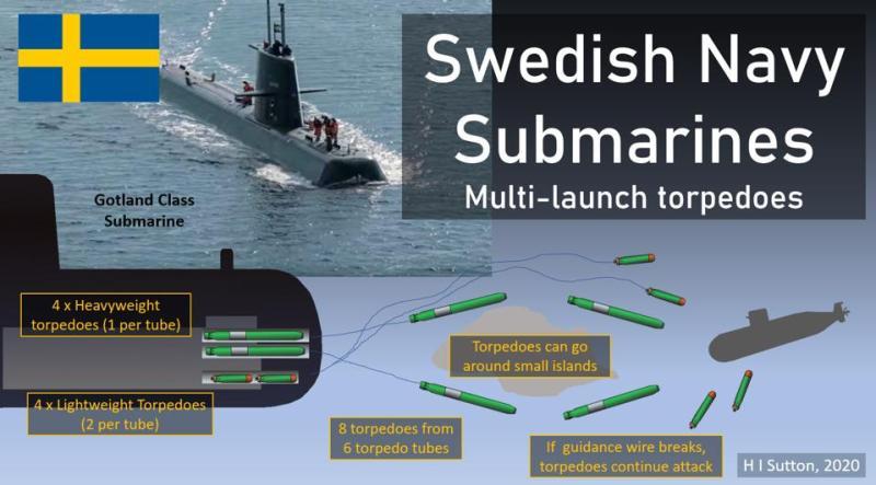 Diagram of Gotland Class Submarine firing 8 torpedoes
