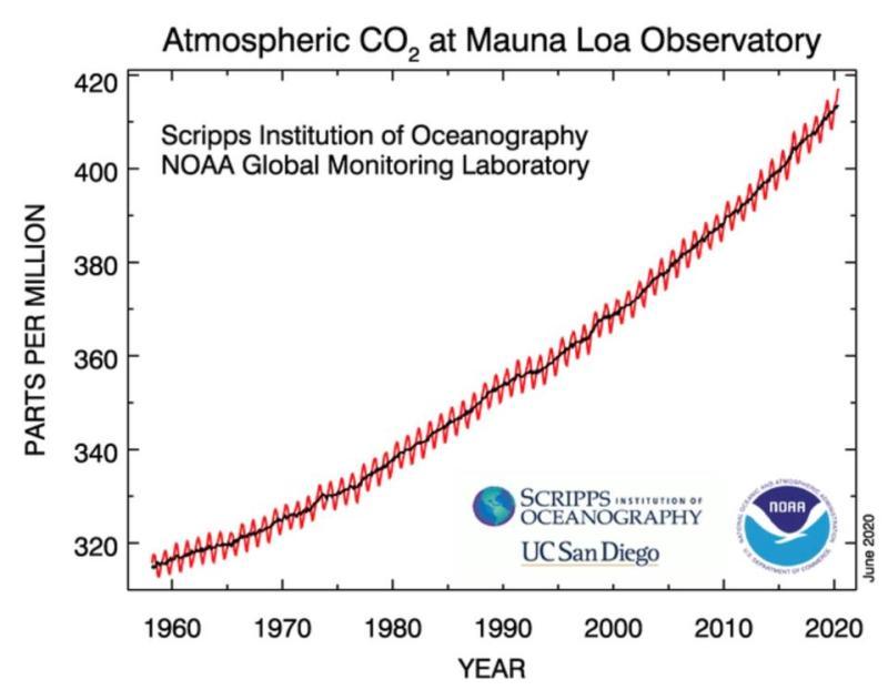 Concentração atmosférica de CO2 medida no Observatório Mauna Loa