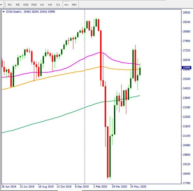 djia chart.  Dow Jones Chart Shows Stock Market Recovery Could Be In Trouble