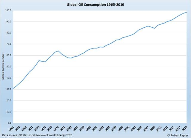 Global oil consumption has risen 39 million BPD in the past 35 years.