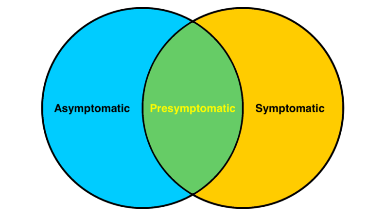 People with COVID-19 are either 'symptomatic' or 'asymptomatic' but there is also overlap.