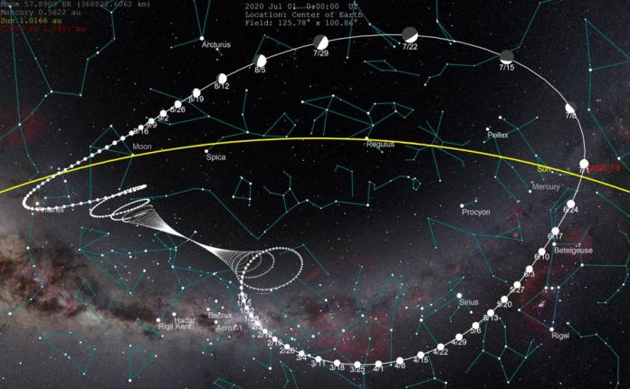 This image shows the apparent trajectory of comet NEOWISE relative to the stars throughout 2020.
