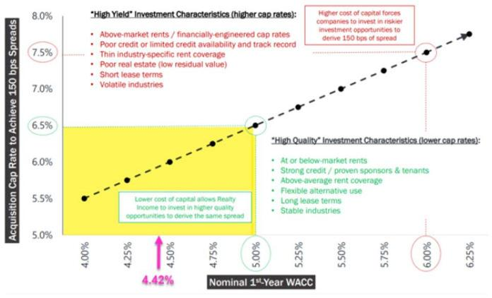 WACC for Realty Income