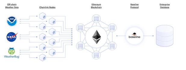 Blockchain: Using Chainlink And Baseline To Incorporate Weather Data To Power Business Transactions