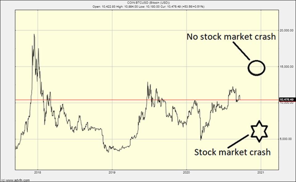 bitcoin equity market