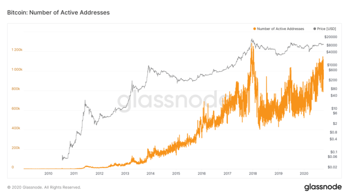 Bitcoin: Number of Active Addresses