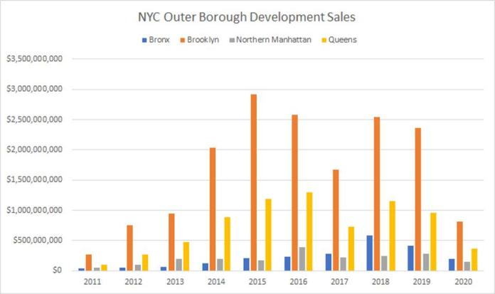 NYC Outer Borough Development Sales