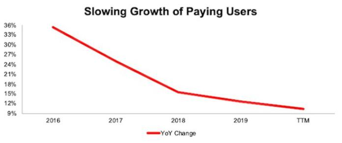 DBX Slowing Paying Users Growth Rate