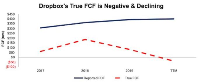 DBX Declining FCF vs Reported FCF