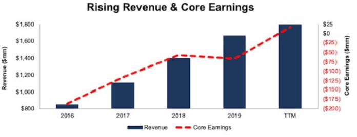 DBX Revenue And Core Earnings