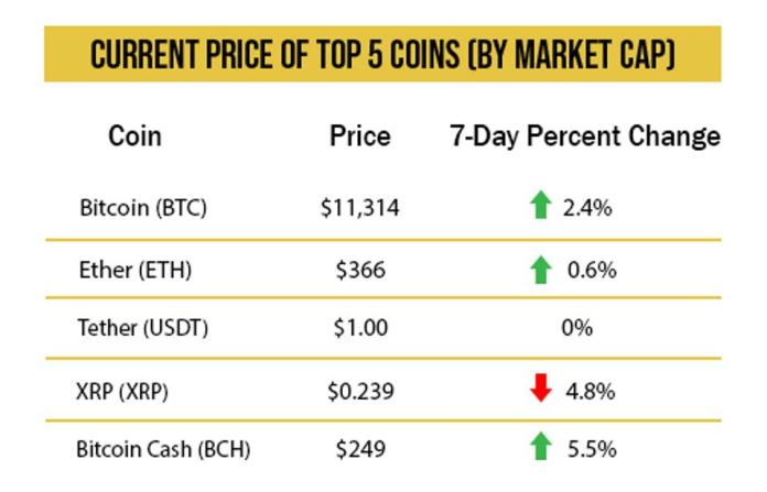 crypto bitcoin price chart