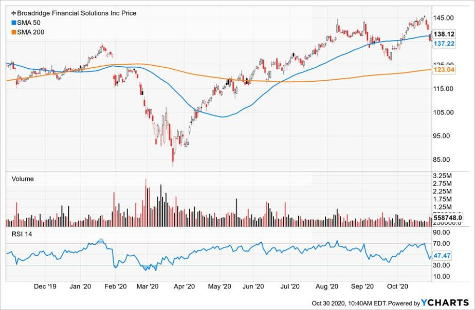 Simple Moving Average of Broadridge Financial Solutions (BR)