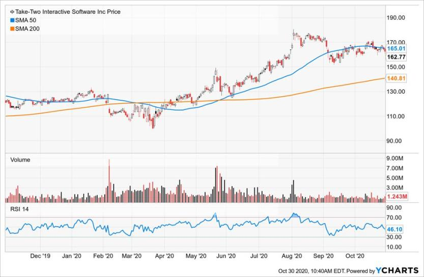 Simple Moving Average of Take-Two Interactive Software (TTWO)