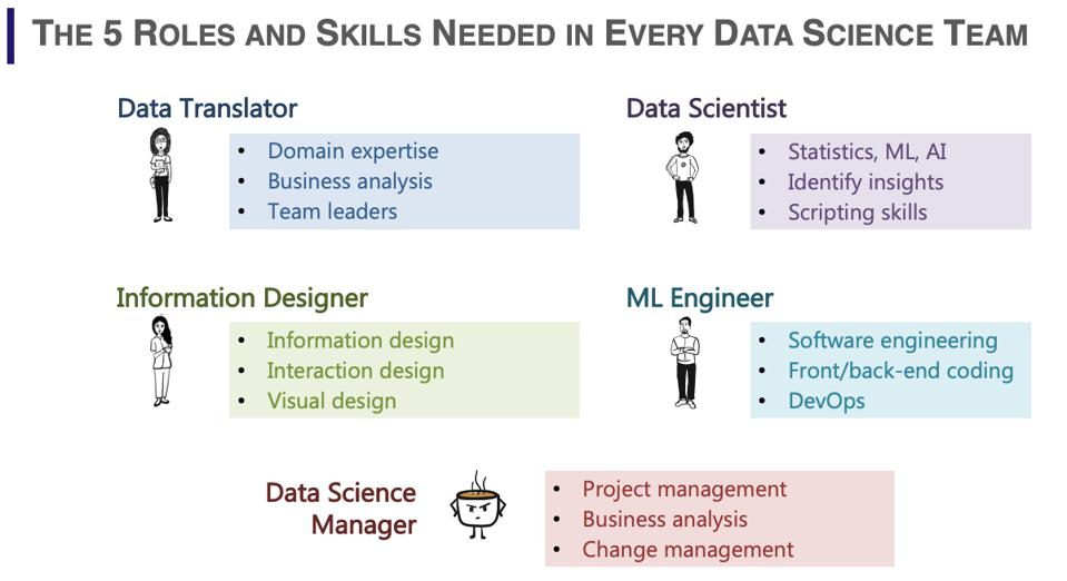 The 5 Roles needed in every Data Science Team