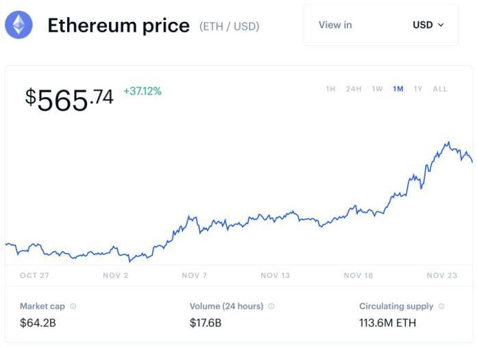 ethereum, ethereum price, chart